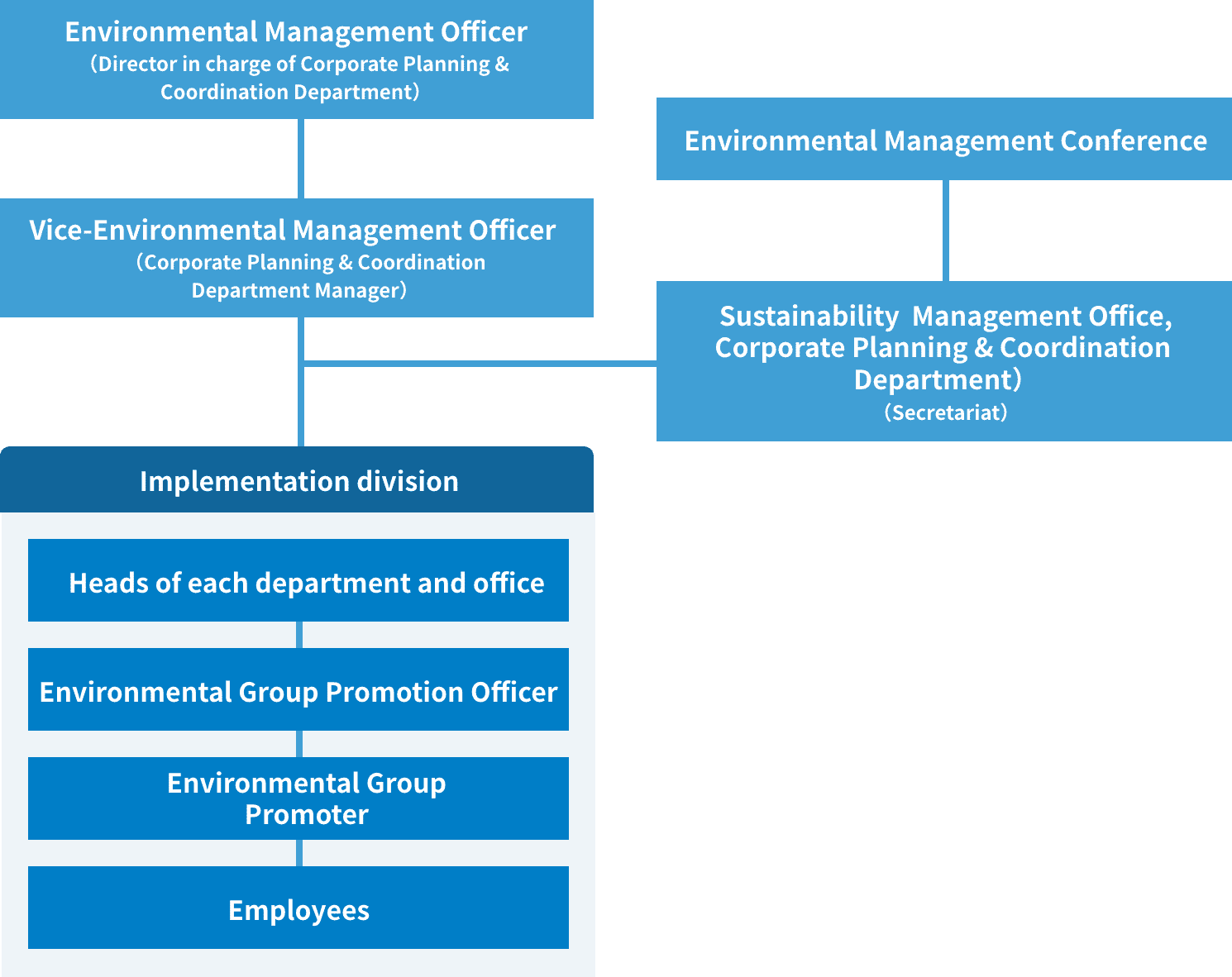 DBJ's Environmental Management Structure