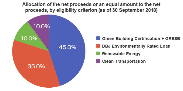 Allocation of the net proceeds, or an amount equal to the net proceeds, by eligibility criterion