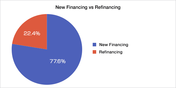 New Financing vs Refinancing