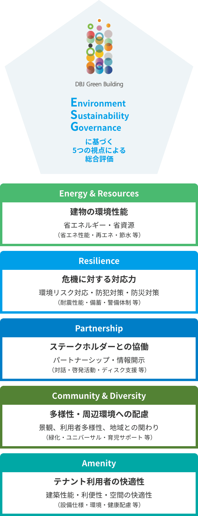 DBJ Green Building認証の概要図