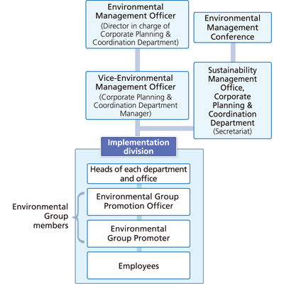 Environmental Management Structure
