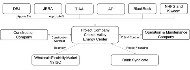 2. Project Scheme