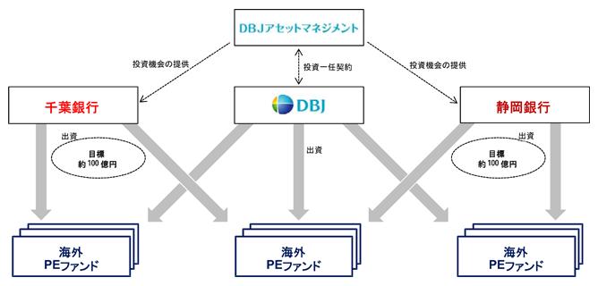 共同投資プログラムスキーム図