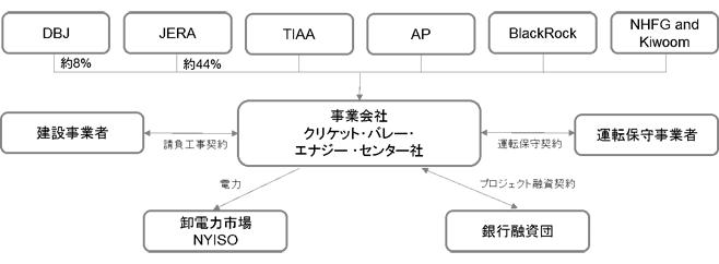 2. プロジェクトスキーム図